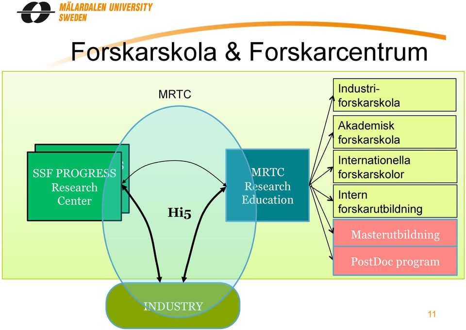 Center Hi5 MRTC Research Education Internationella forskarskolor