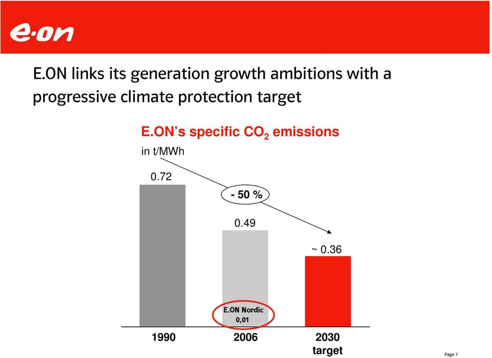 ON s specific CO 2 emissions in t/mwh 0.