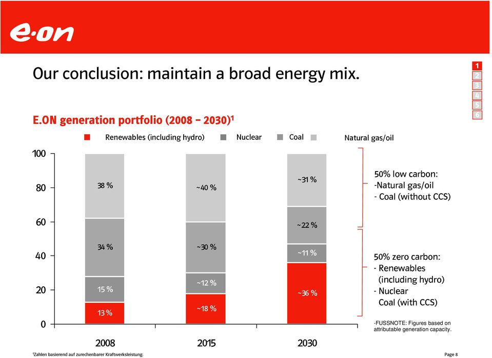 ~31 % 50% low carbon: -Natural gas/oil - Coal (without CCS) 60 ~22 % 40 20 0 1 Zahlen basierend auf zurechenbarer