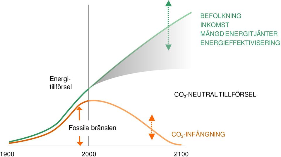 Energitillförsel CO 2 -NEUTRAL