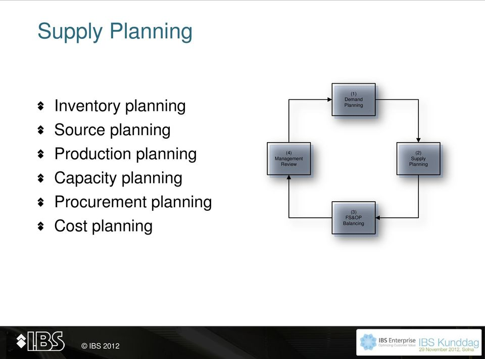 planning Cost planning (4) Management Review (1)