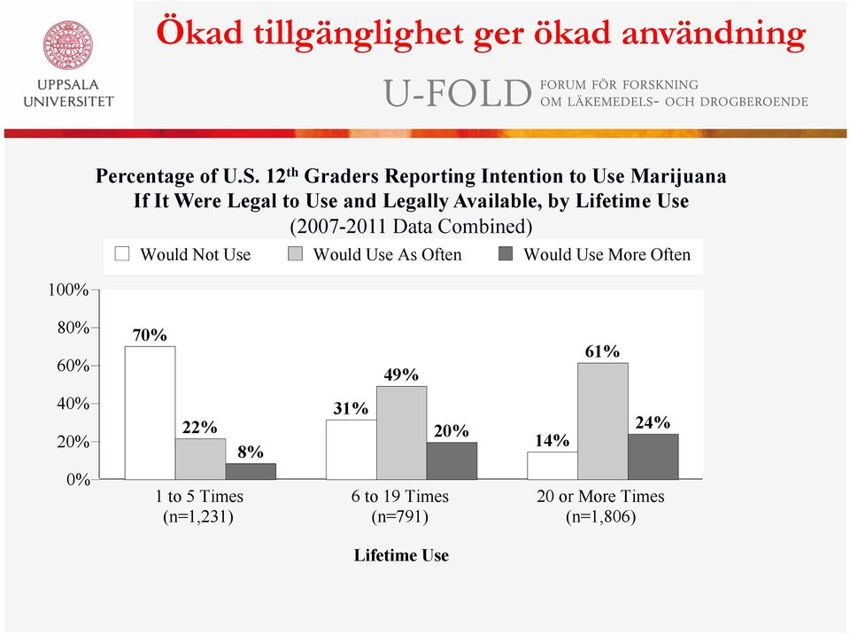 by Lifetime Use (2007-2011 Data Combined) Would Not Use Would Use As Often Would Use More Often