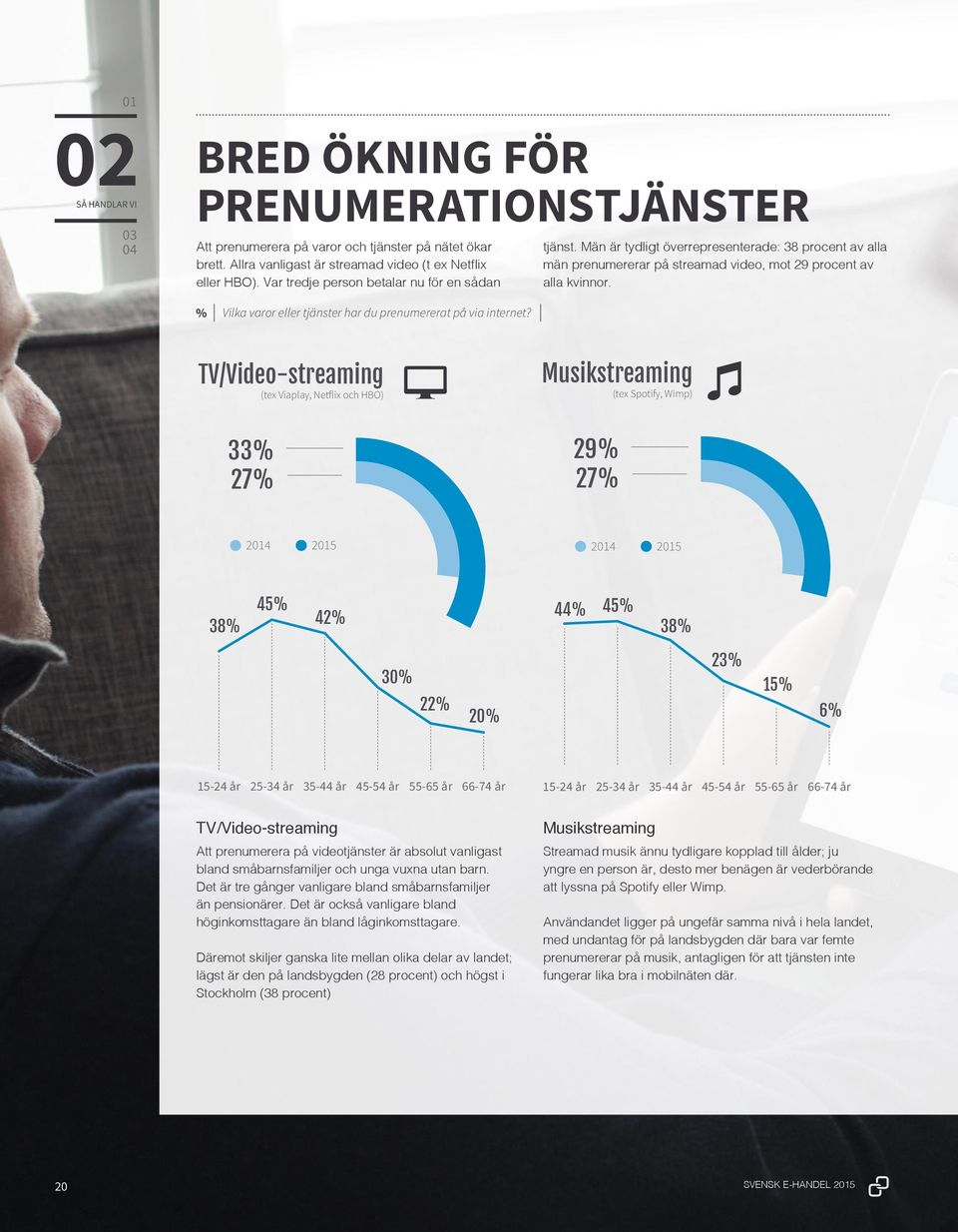 TV/Video-streaming (tex Viaplay, Netflix och HBO) Musikstreaming (tex Spotify, Wimp) 33% 27% 29% 27% 2014 2015 2014 2015 38% 45% 42% 44% 45% 38% 30% 23% 15% 22% 20% 6% 15-24 år 25-34 år 35-44 år