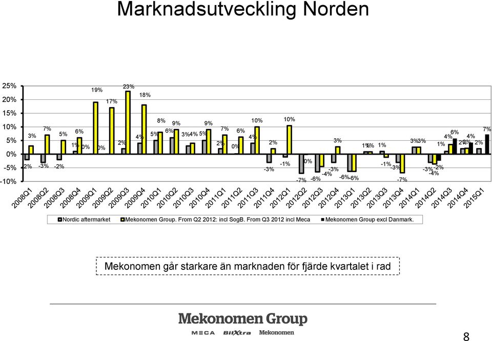 -1% -3% -3% -3%-2% -4% -4% -7% -6% -6% -6% -7% Nordic aftermarket Mekonomen Group. From Q2 2012: incl SogB.