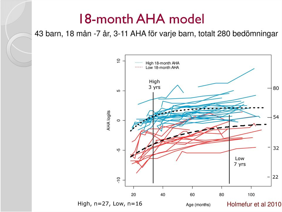 18-month AHA Low 18-month AHA High 3 yrs Low 7 yrs 80 54 32 22