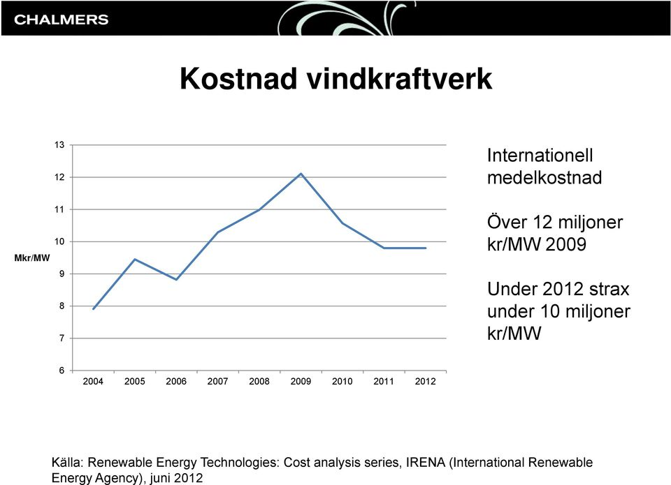 2005 2006 2007 2008 2009 2010 2011 2012 Källa: Renewable Energy