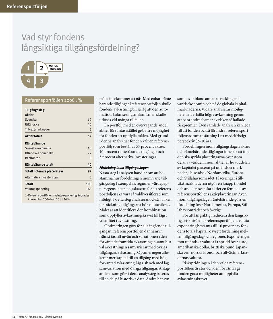 22 Realräntor 8 Räntebärande totalt 40 Totalt noterade placeringar 97 Alternativa investeringar 3 Totalt 100 Valutaexponering 16 1) 1) Referensportföljens valutaexponering ändrades i november 2006