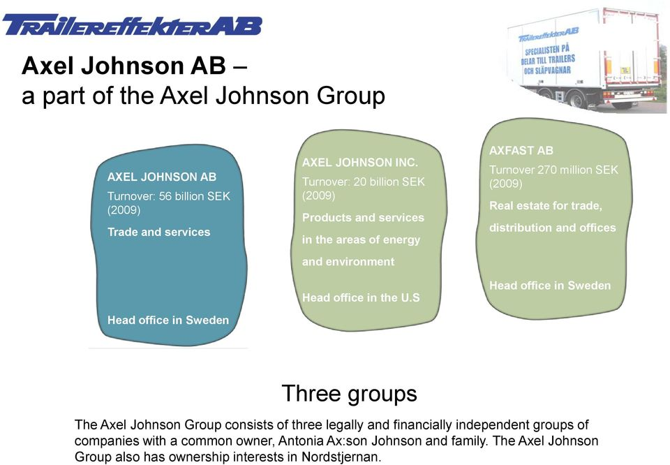 S AXFAST AB Turnover 270 million SEK (2009) Real estate for trade, distribution and offices Head office in Sweden Three groups The Axel Johnson Group