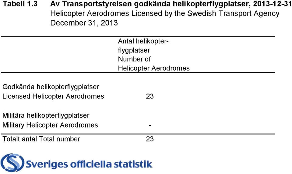 Licensed by the Swedish Transport Agency December 31, 2013 Antal helikopterflygplatser Number