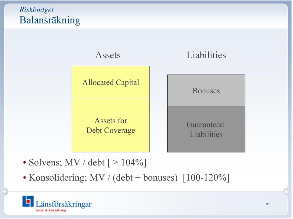 Coverage Guaranteed Liabilities Solvens; MV /