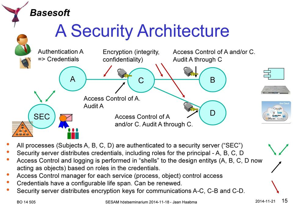 D All processes (Subjects A, B, C, D) are authenticated to a security server ( SEC ) Security server distributes credentials, including roles for the principal - A, B, C, D Access Control and