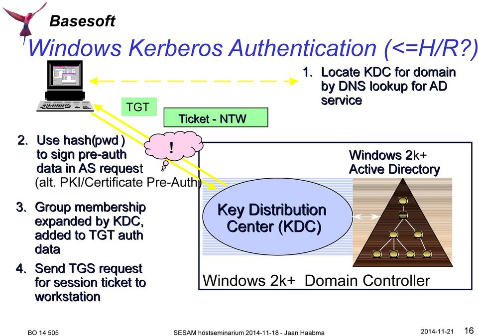 Locate KDC for domain by DNS lookup for AD service Windows 2k+ Active Directory 3.