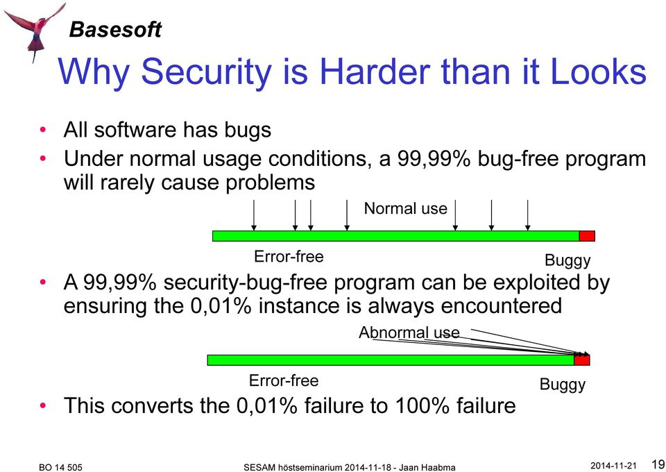 security-bug-free program can be exploited by ensuring the 0,01% instance is always