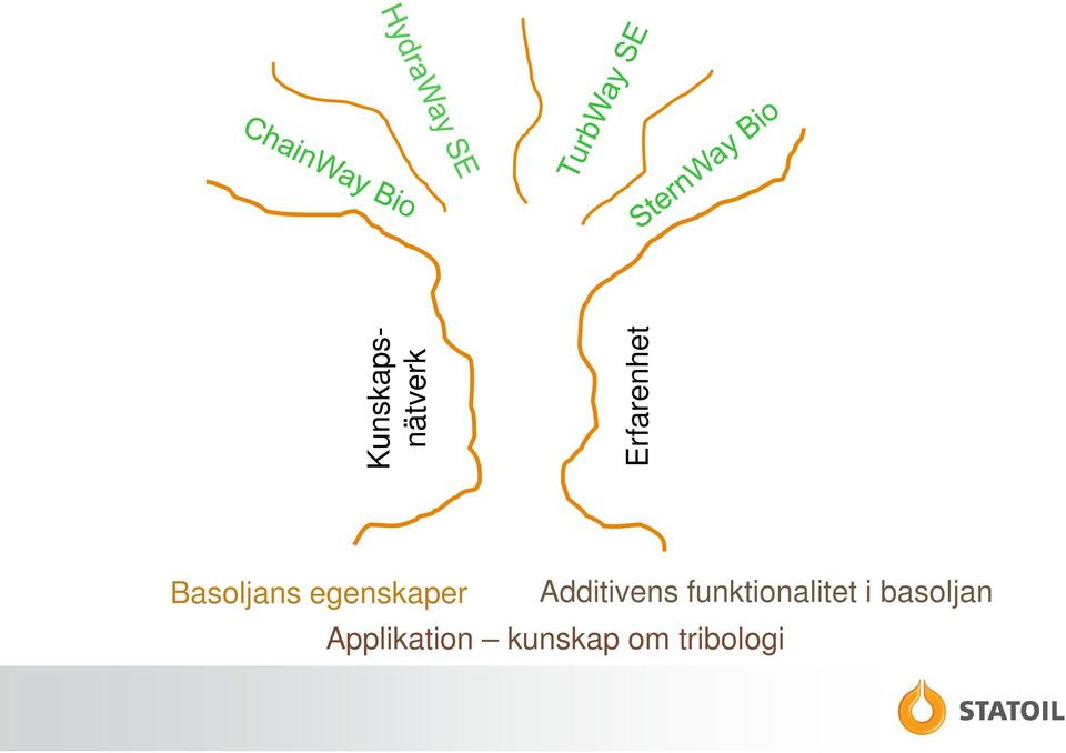 Additivens funktionalitet i