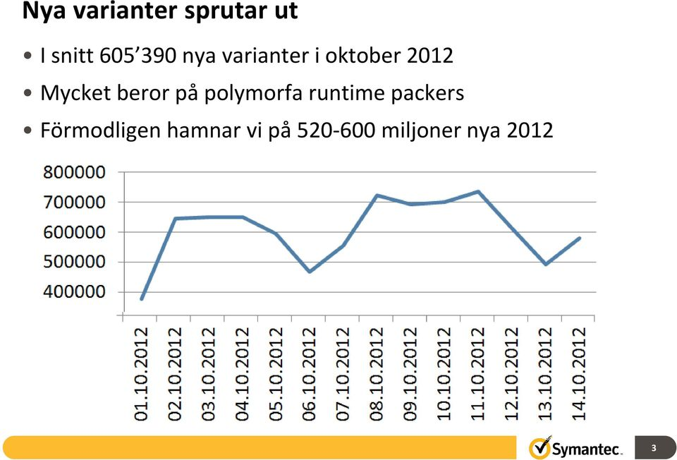 beror på polymorfa runtime packers