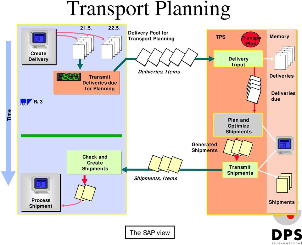 Transmit Deliveries due for Planning Deliveries, Items Delivery Input Deliveries