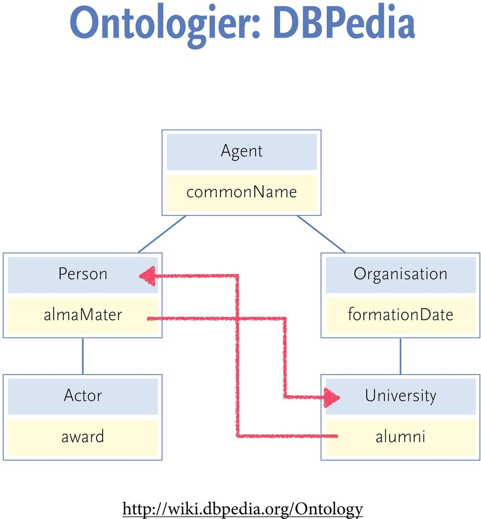Organisation formationdate Actor