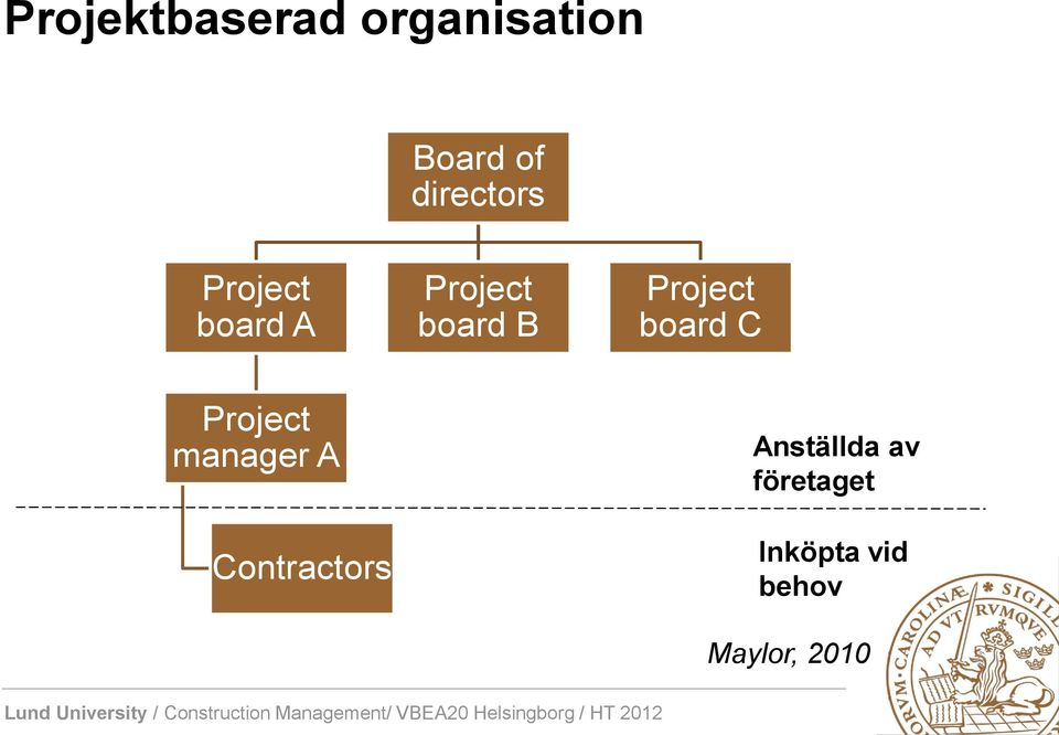 Project board C Project manager A