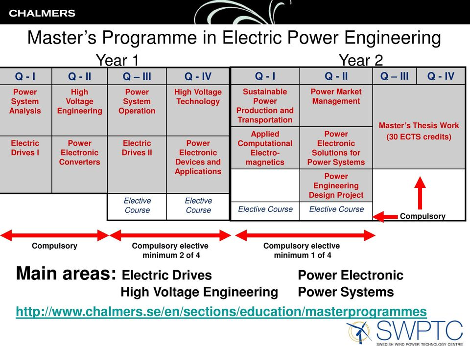 High Voltage Engineering Q - I Q - II Q III Q - IV Sustainable Power Production and Transportation Applied Computational Electromagnetics Elective Course Power Market Management Power Electronic