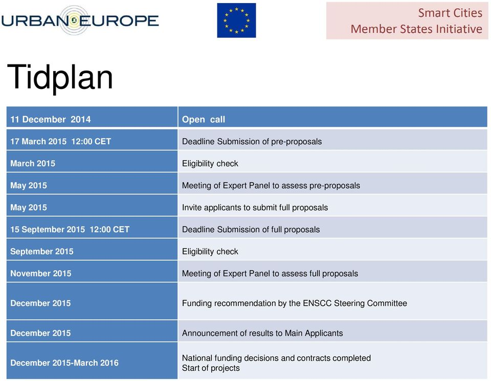 September 2015 November 2015 Eligibility check Meeting of Expert Panel to assess full proposals December 2015 Funding recommendation by the ENSCC