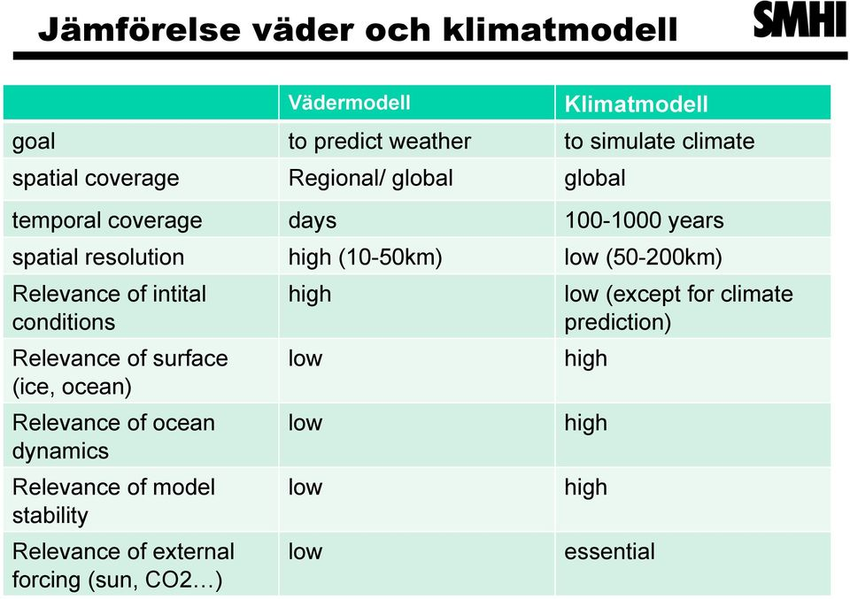 Relevance of intital conditions Relevance of surface (ice, ocean) Relevance of ocean dynamics Relevance of model