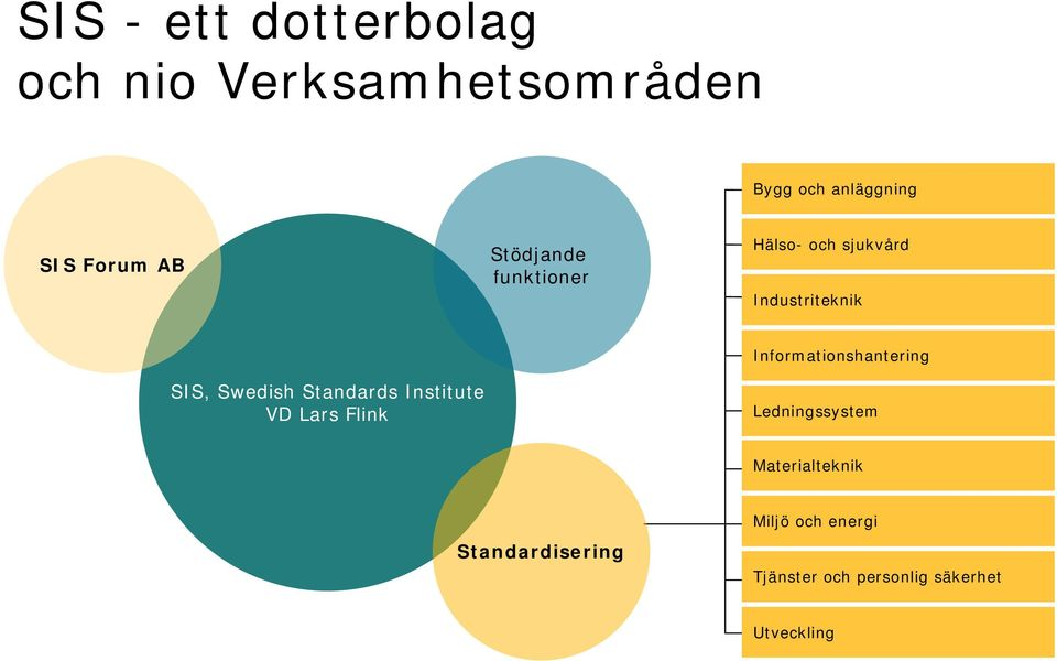 Standards Institute VD Lars Flink Informationshantering Ledningssystem