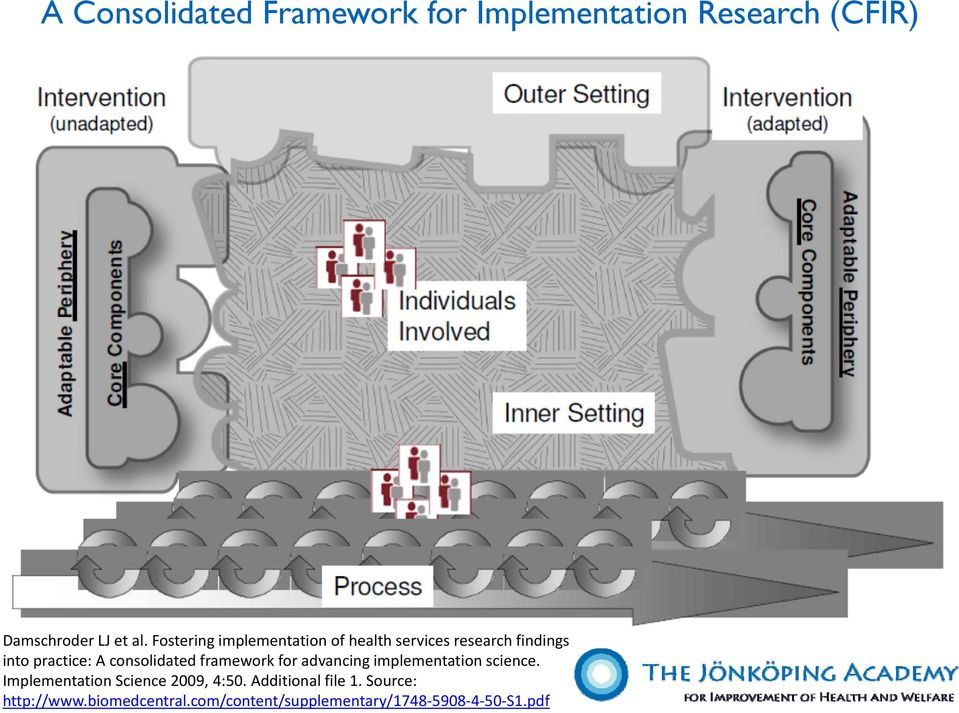 consolidated framework for advancing implementation science.