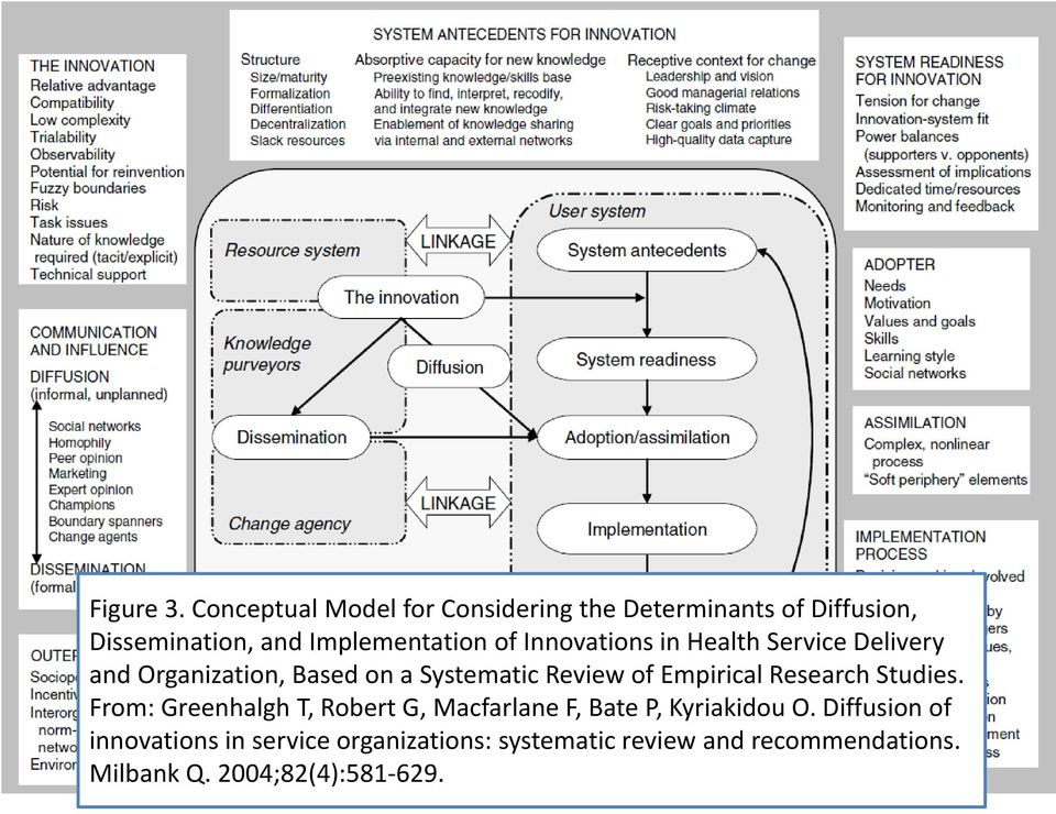 Innovations in Health Service Delivery and Organization, Based on a Systematic Review of Empirical
