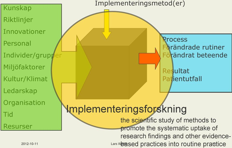 beteende Resultat Patientutfall Implementeringsforskning the scientific study of methods to promote
