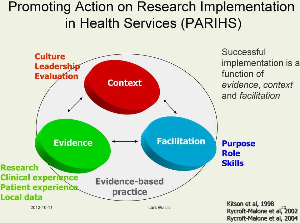 Research Clinical experience Patient experience Local data Evidence-based practice Facilitation