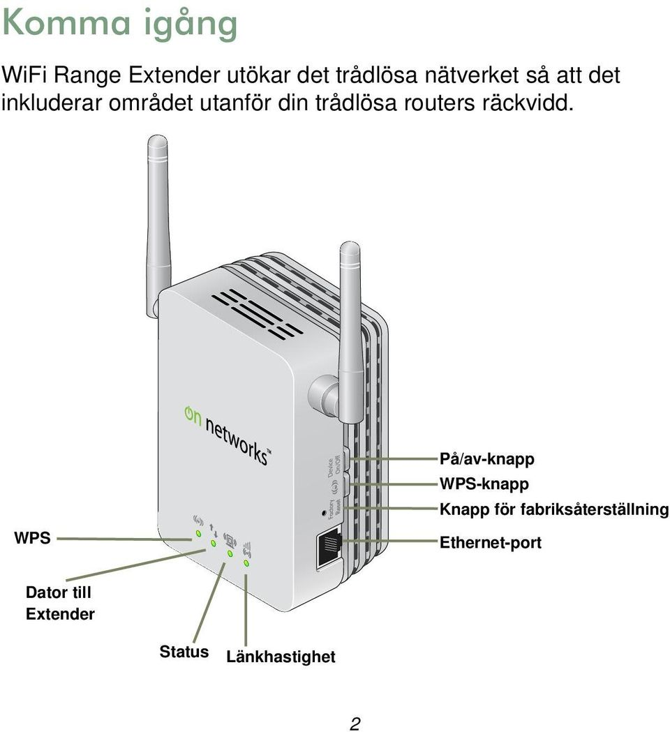 routers räckvidd.