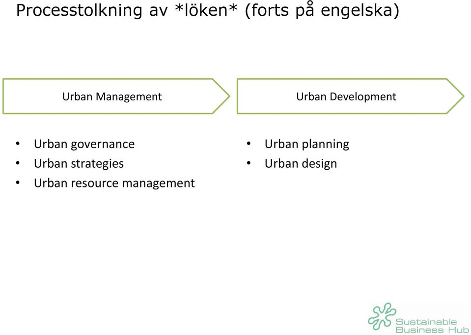 Development Urban governance Urban
