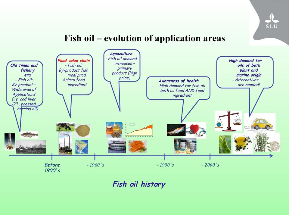 Animal feed ingredient Aquaculture - Fish oil demand increases primary product (high price) Awareness of health - High demand for fish oil both as feed AND food