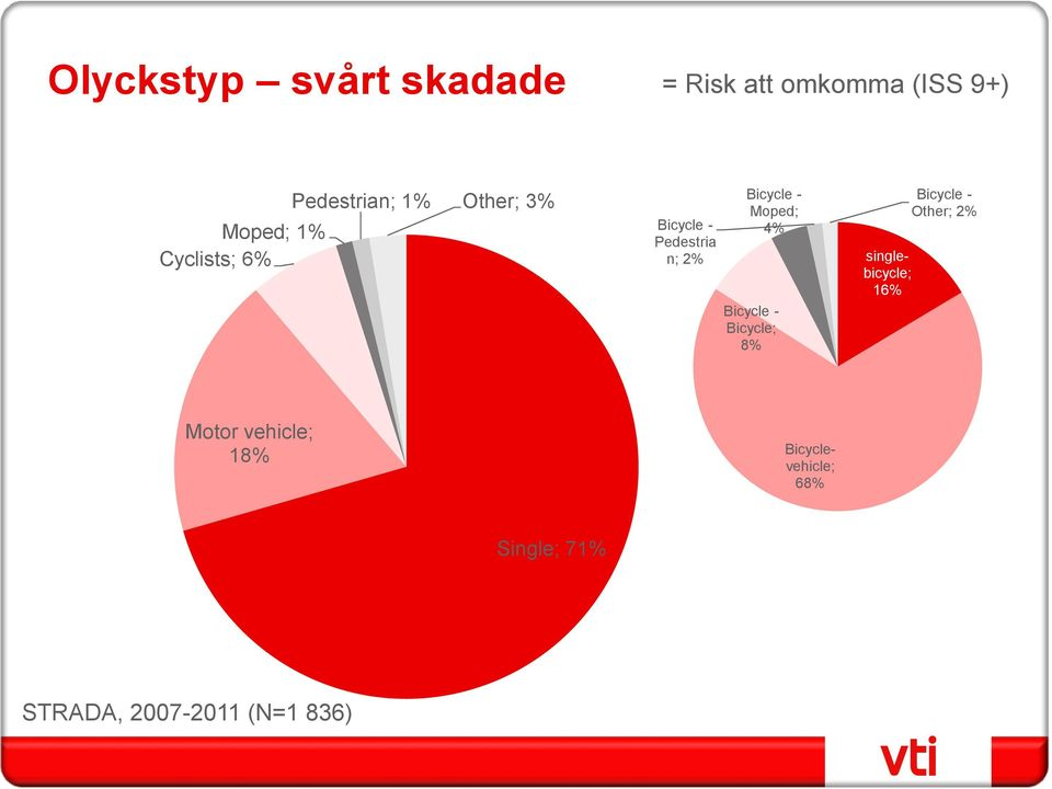 4% Bicycle - Bicycle; 8% singlebicycle; 16% Bicycle - Other; 2% Motor