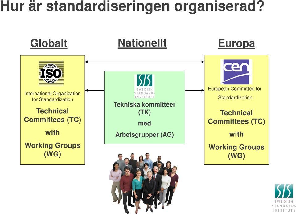 Technical Committees (TC) with Working Groups (WG) SIS Tekniska kommittéer