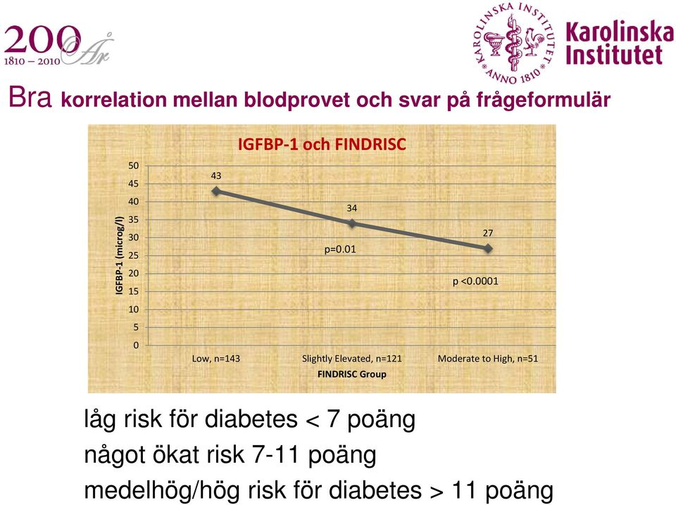 0001 Low, n=143 Slightly Elevated, n=121 Moderate to High, n=51 FINDRISC Group låg