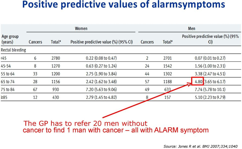 man with with cancer cancer all with ALARM symptom all