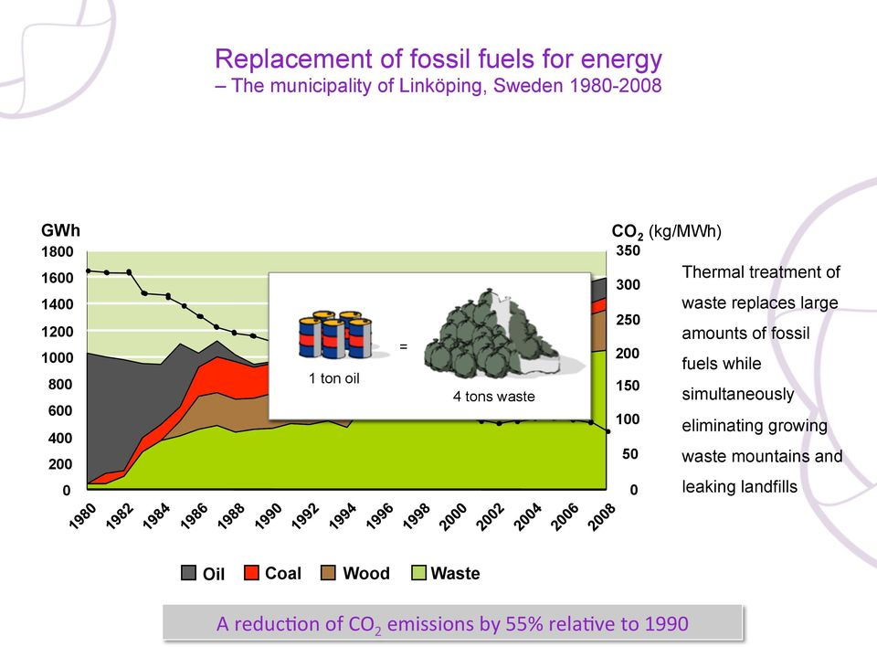 waste replaces large 250 amounts of fossil 200 fuels while 150 simultaneously 100 50 0 eliminating
