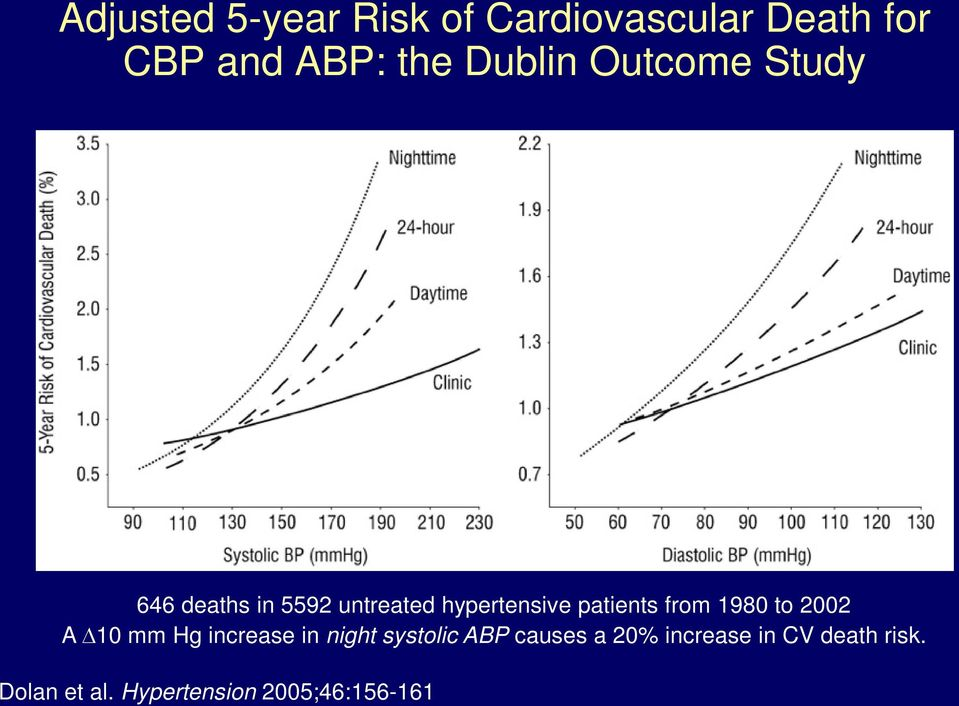 patients from 1980 to 2002 A 10 mm Hg increase in night systolic ABP