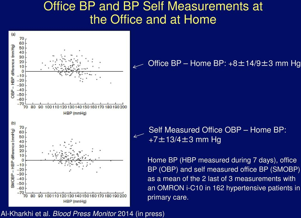 Blood Press Monitor 2014 (in press) Home BP (HBP measured during 7 days), office BP (OBP) and self