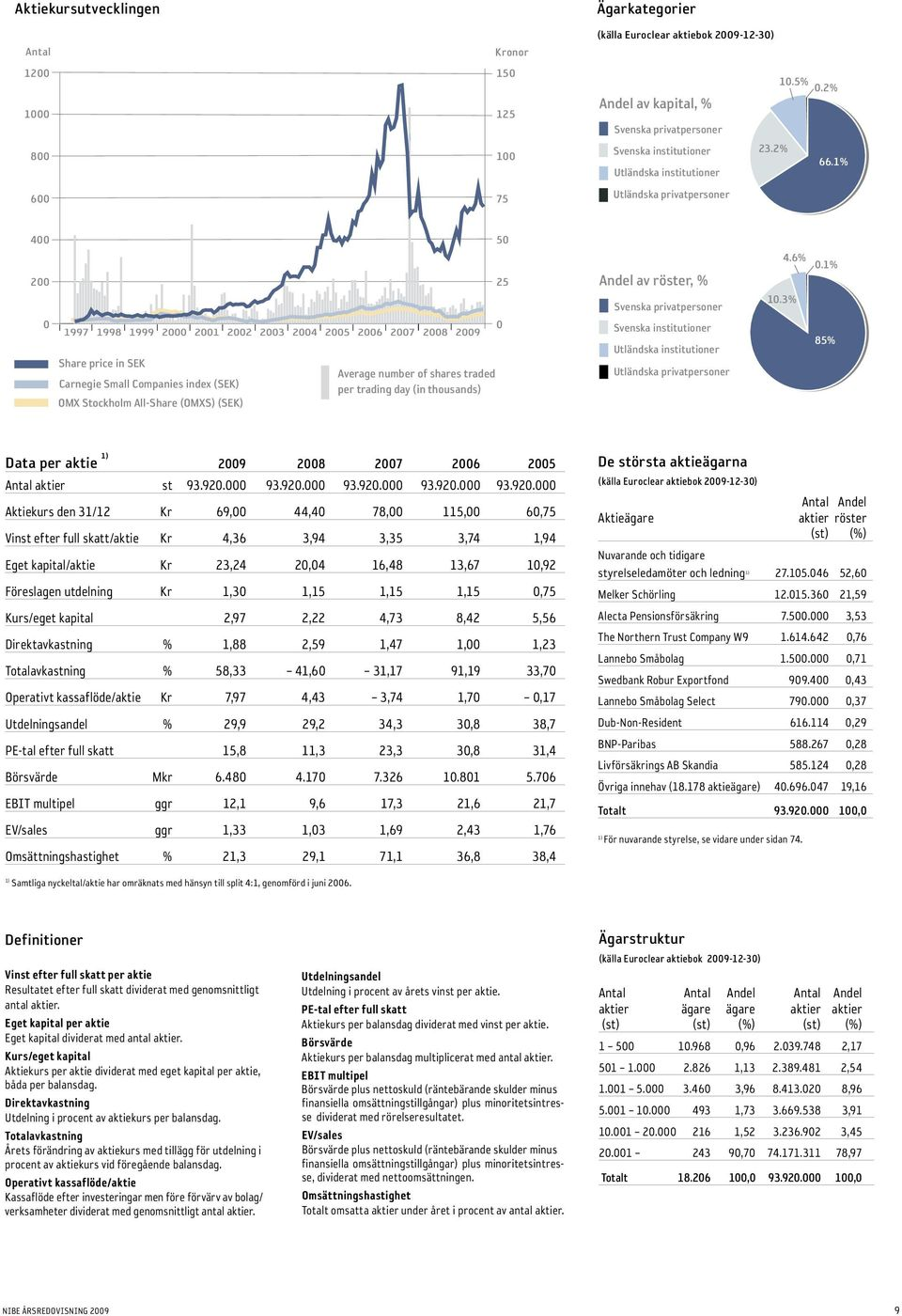 1% Utländska institutioner Utländska privatpersoner 400 50 200 0 1997 1998 1999 2000 2001 2002 Share price in SEK Carnegie Small Companies index (SEK) OMX Stockholm All-Share (OMXS) (SEK) 2003 2004