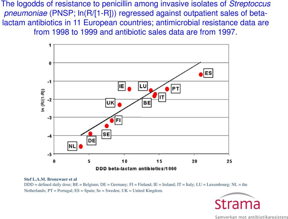antibiotic sales data are from 1997. Stef L.A.M.