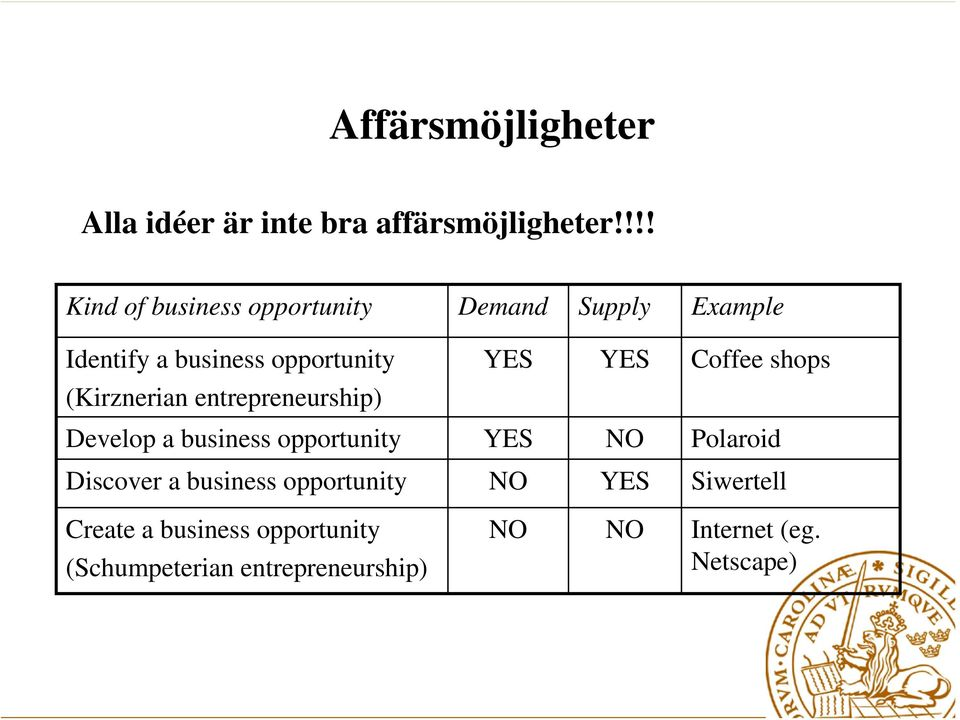 Coffee shops (Kirznerian entrepreneurship) Develop a business opportunity YES NO Polaroid