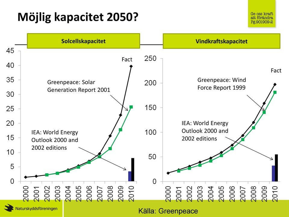 Generation Report 2001 Fact Greenpeace: Wind Force Report 1999