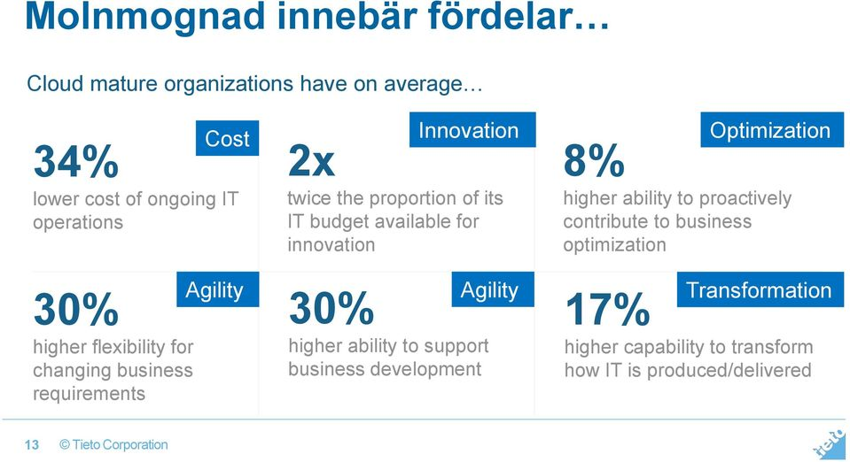 for innovation 30% higher ability to support business development Optimization 8% higher ability to proactively