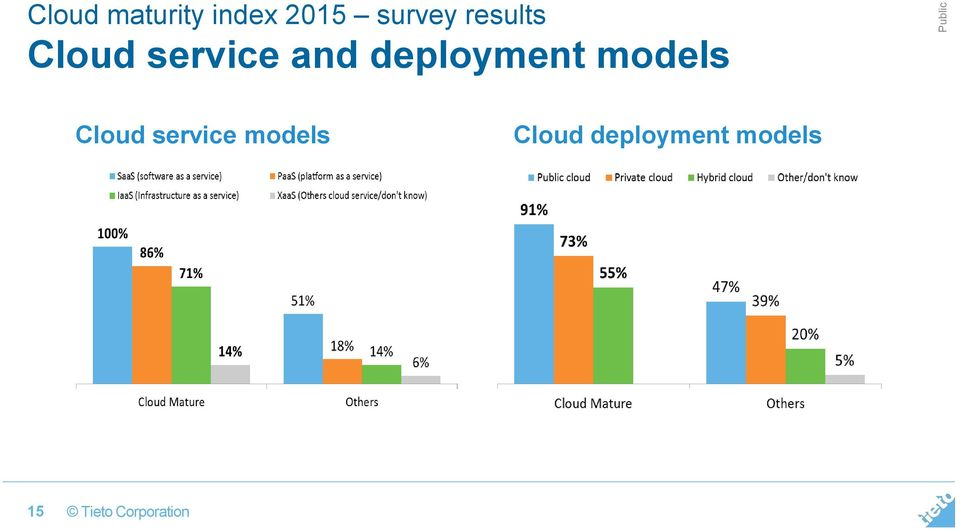 deployment models Cloud service