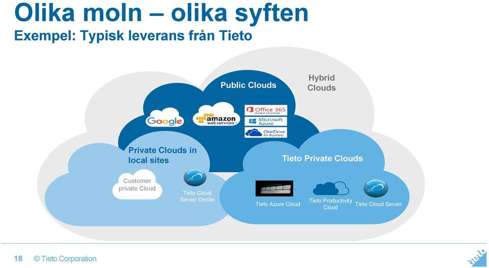 Tieto Private Clouds Customer private Cloud Tieto Cloud Server