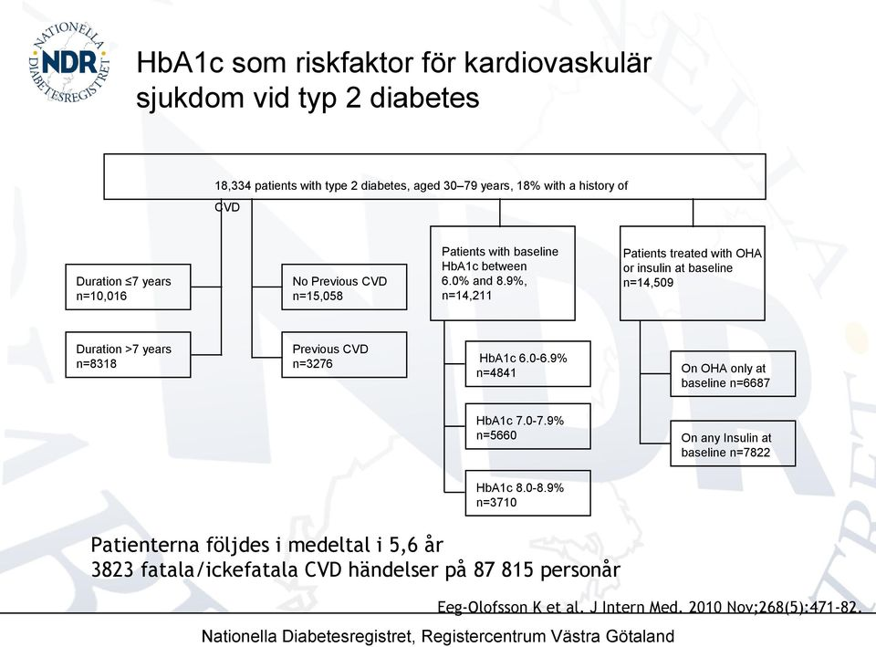 9%, n=14,211 Patients treated with OHA or insulin at baseline n=14,509 HbA1c 6.0-6.9% n=4841 HbA1c 7.0-7.