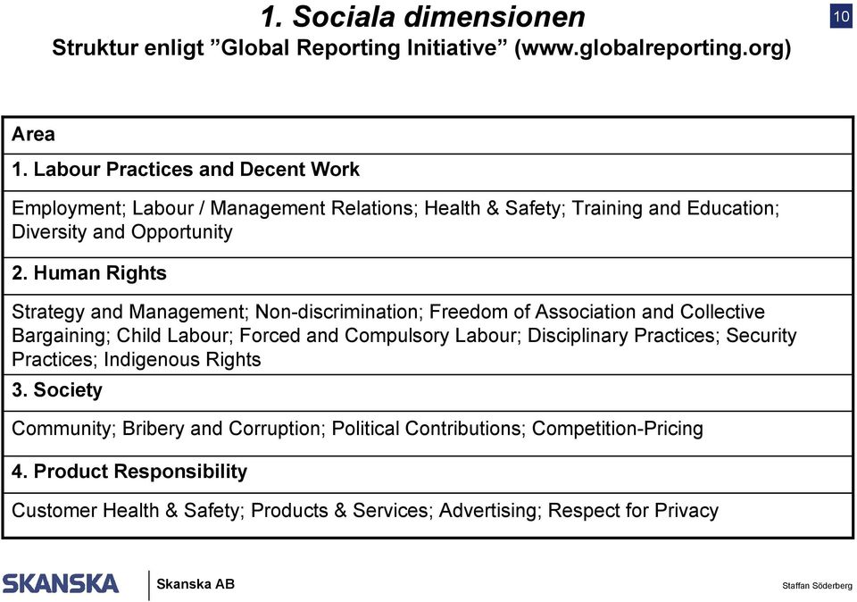 Human Rights Strategy and Management; Non-discrimination; Freedom of Association and Collective Bargaining; Child Labour; Forced and Compulsory Labour; Disciplinary