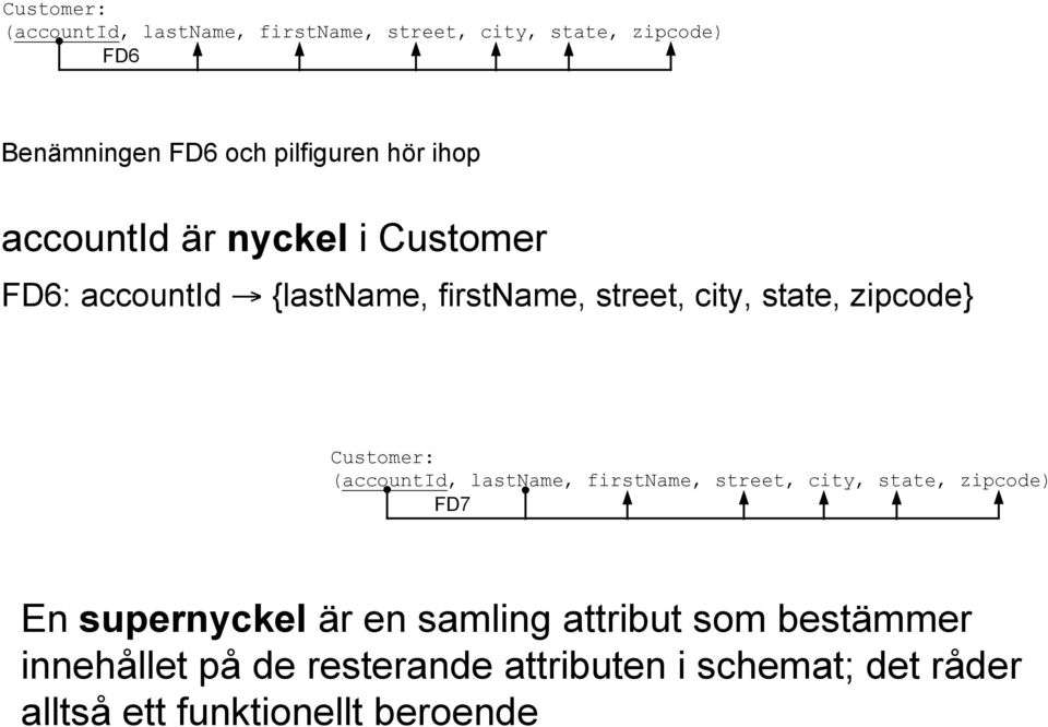 Customer: (accountid, lastname, firstname, street, city, state, zipcode) FD7 En supernyckel är en samling